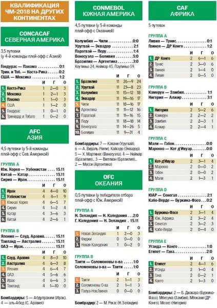 Таблица футболу турнирная чемпионата 2018 северная америка по мира